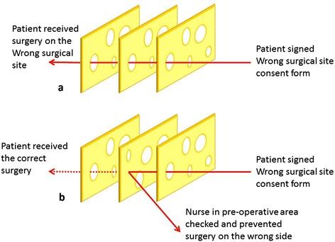 swiss-cheese-method-productivity